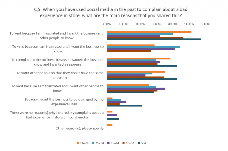 Graph Why Millennials And Genz Use Social Media To Complain Qudini